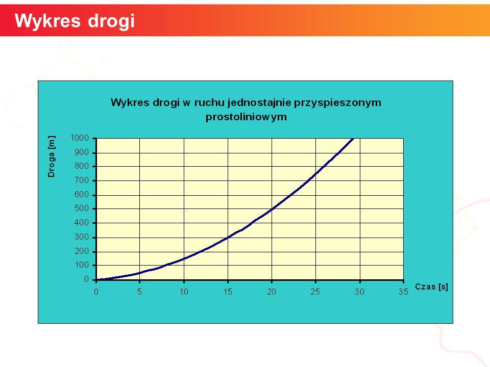 Wykres drogi informatyka +