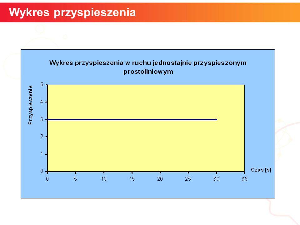 Wykres przyspieszenia Szybkość kątowa