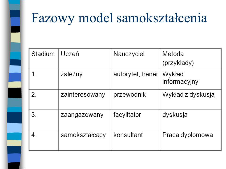 Fazowy model samokształcenia