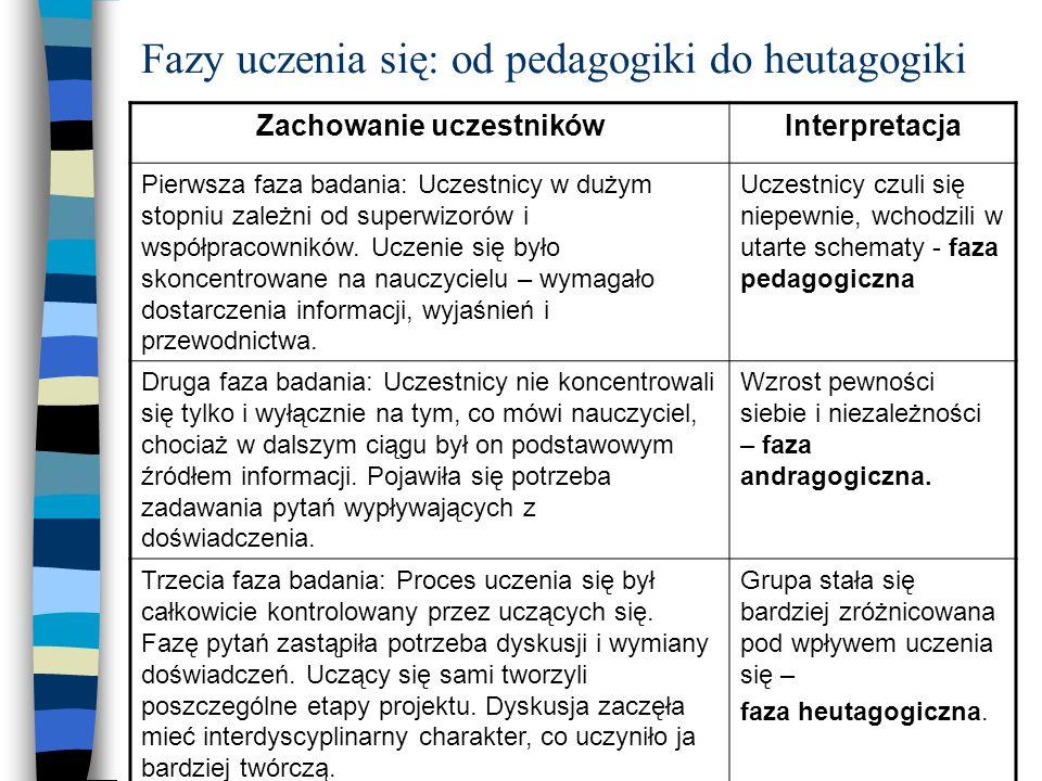 Fazy uczenia się: od pedagogiki do heutagogiki