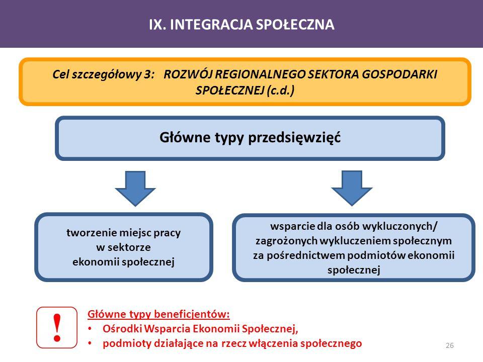 IX. INTEGRACJA SPOŁECZNA Główne typy przedsięwzięć