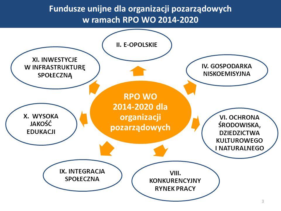 Fundusze unijne dla organizacji pozarządowych