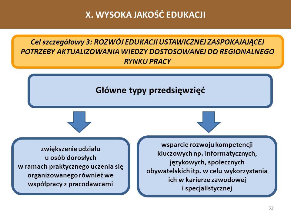 X. WYSOKA JAKOŚĆ EDUKACJI Główne typy przedsięwzięć