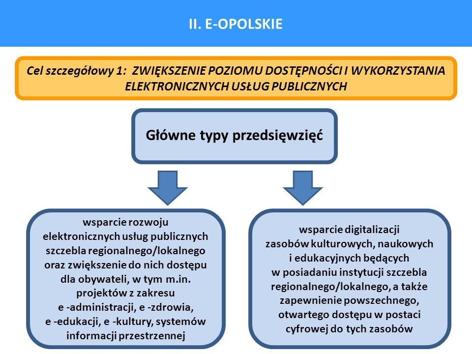 II. E-OPOLSKIE Główne typy przedsięwzięć