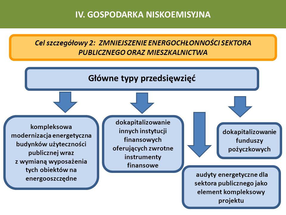 IV. GOSPODARKA NISKOEMISYJNA Główne typy przedsięwzięć