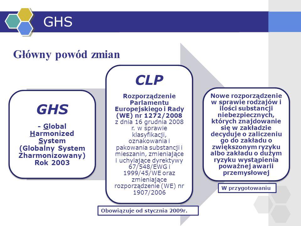 - Global Harmonized System (Globalny System Zharmonizowany)Rok 2003
