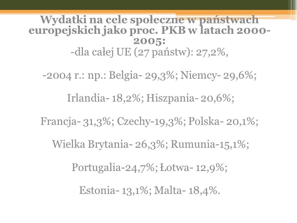 -dla całej UE (27 państw): 27,2%,