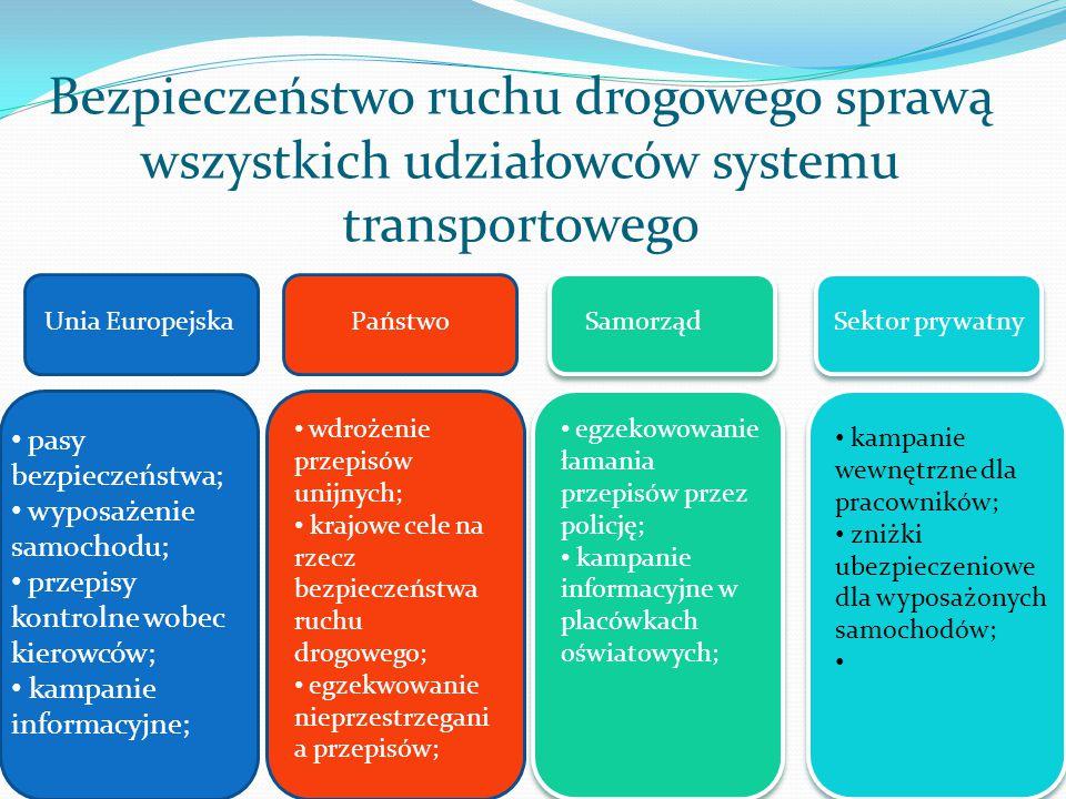 Bezpieczeństwo ruchu drogowego sprawą wszystkich udziałowców systemu transportowego