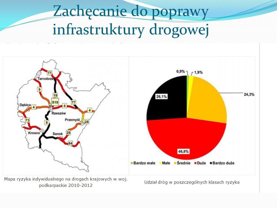 Zachęcanie do poprawy infrastruktury drogowej