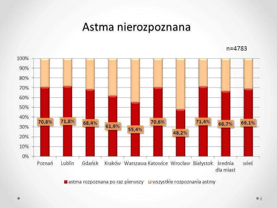 Astma nierozpoznana n=4783