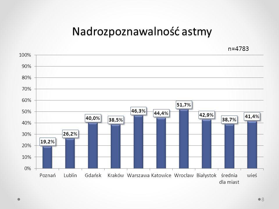 Nadrozpoznawalność astmy