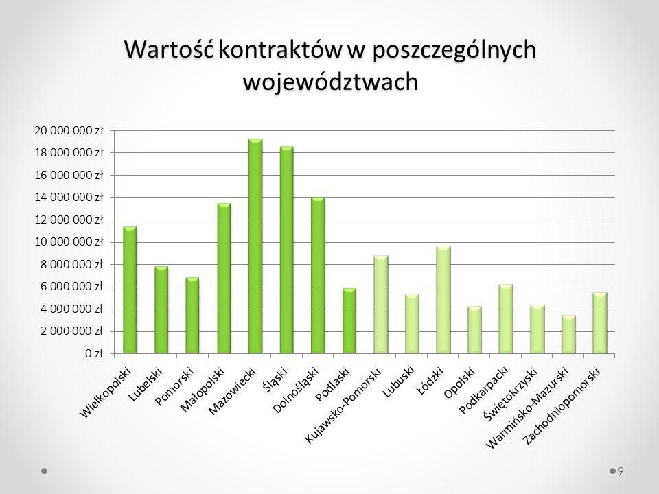 Wartość kontraktów w poszczególnych województwach