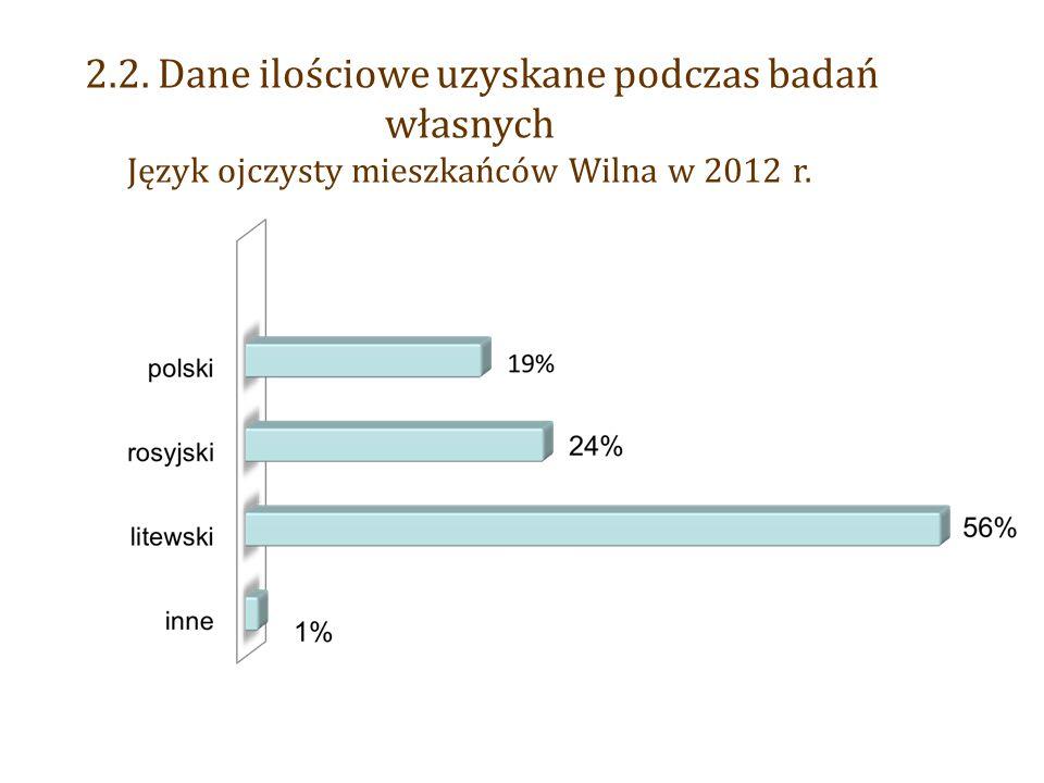2.2. Dane ilościowe uzyskane podczas badań własnych Język ojczysty mieszkańców Wilna w 2012 r.