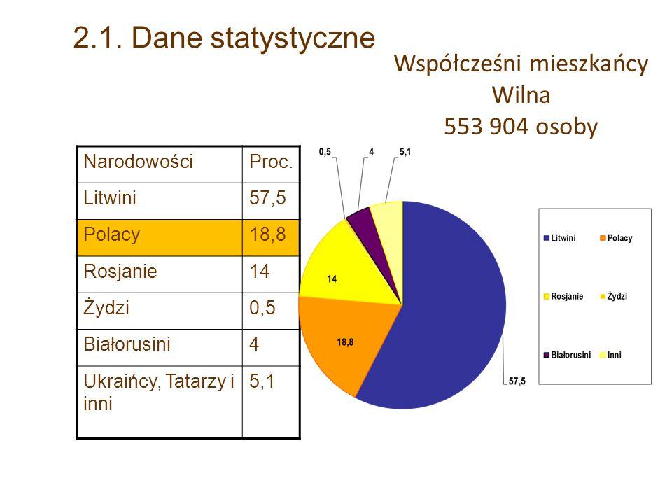 Współcześni mieszkańcy Wilna 553 904 osoby