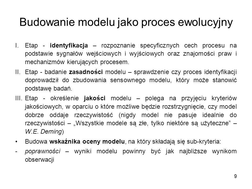 Budowanie modelu jako proces ewolucyjny