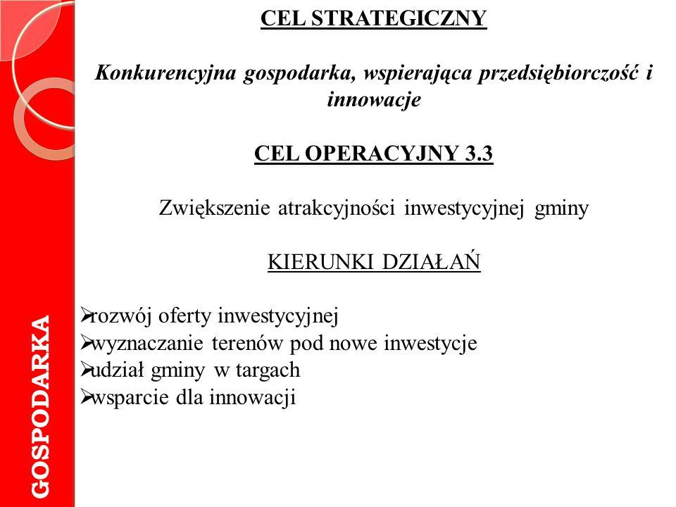 Konkurencyjna gospodarka, wspierająca przedsiębiorczość i innowacje