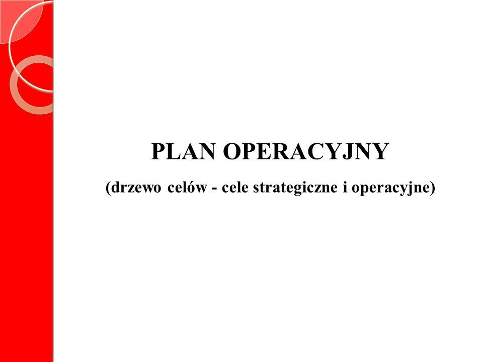 (drzewo celów - cele strategiczne i operacyjne)