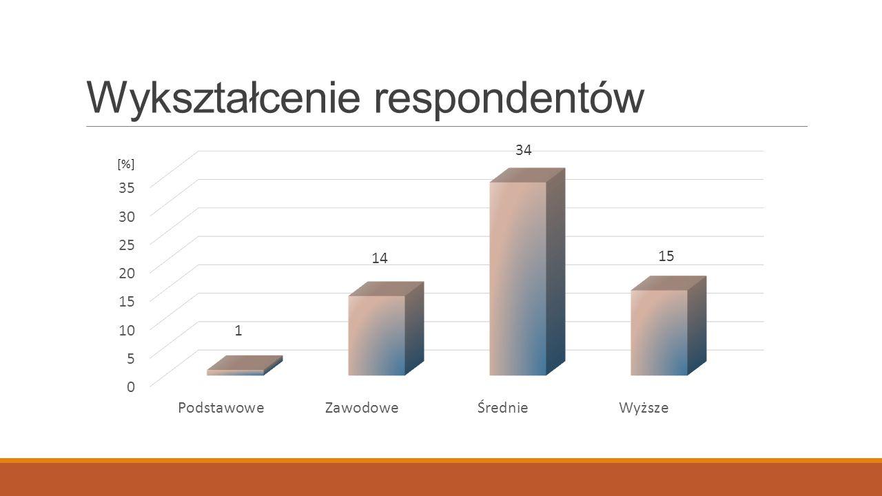 Wykształcenie respondentów