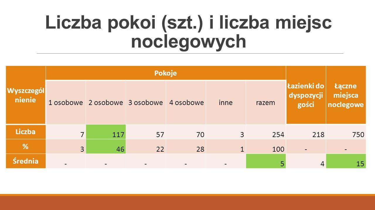 Liczba pokoi (szt.) i liczba miejsc noclegowych
