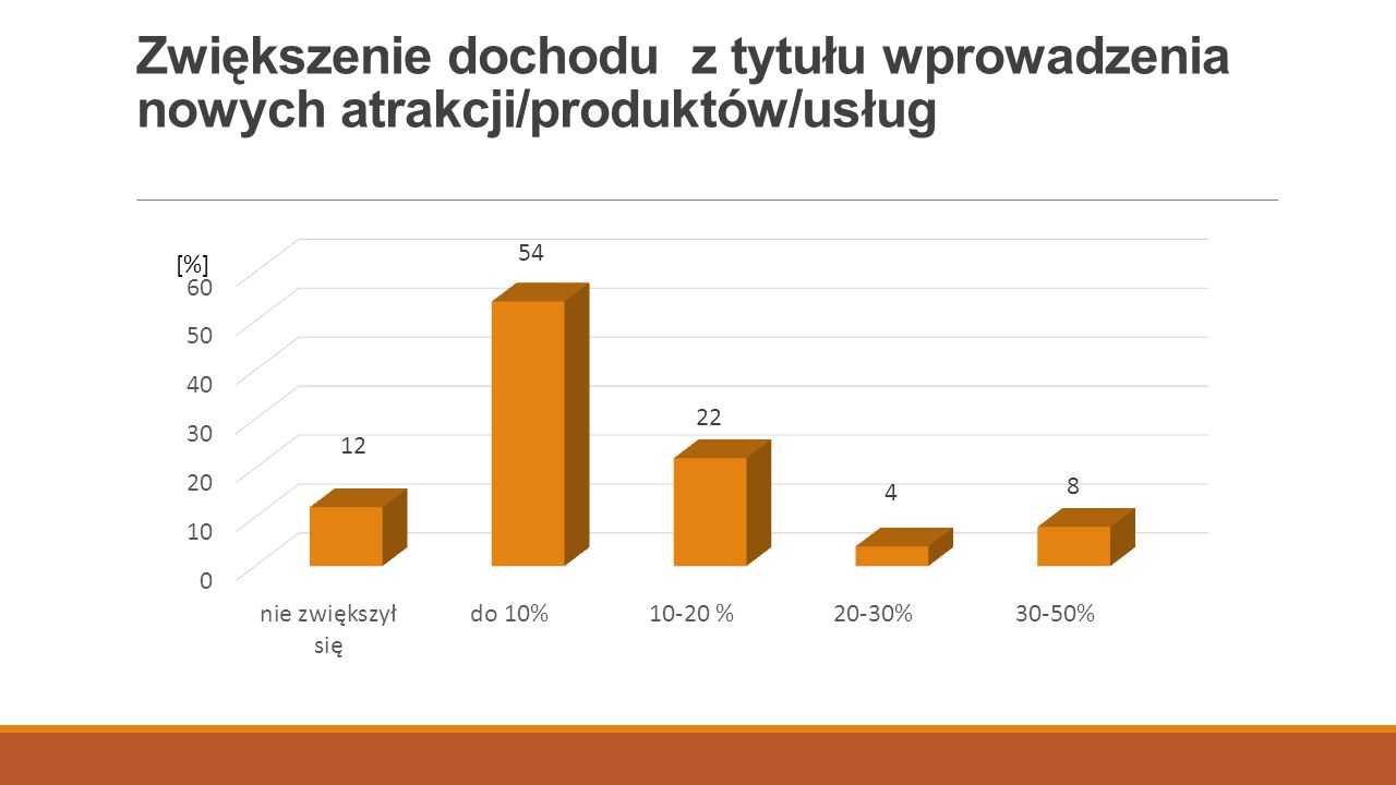 Zwiększenie dochodu z tytułu wprowadzenia nowych atrakcji/produktów/usług