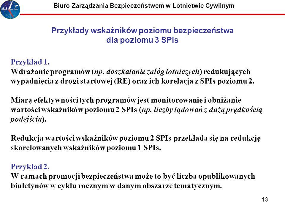 Przykłady wskaźników poziomu bezpieczeństwa dla poziomu 3 SPIs