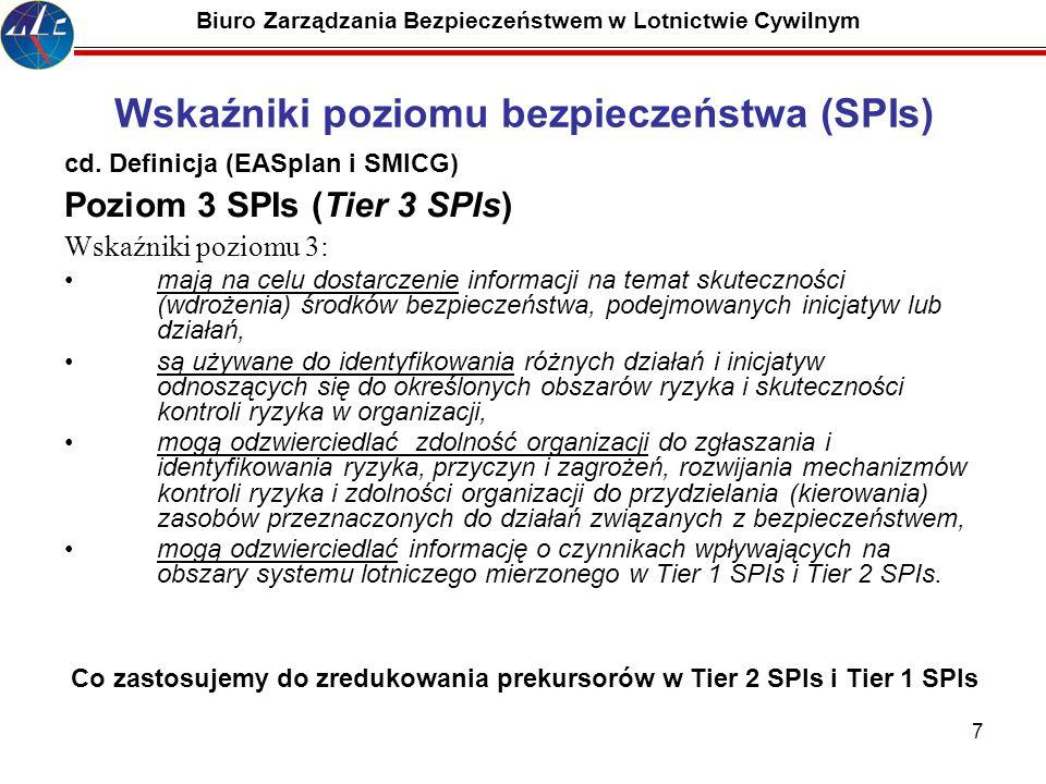 Wskaźniki poziomu bezpieczeństwa (SPIs)