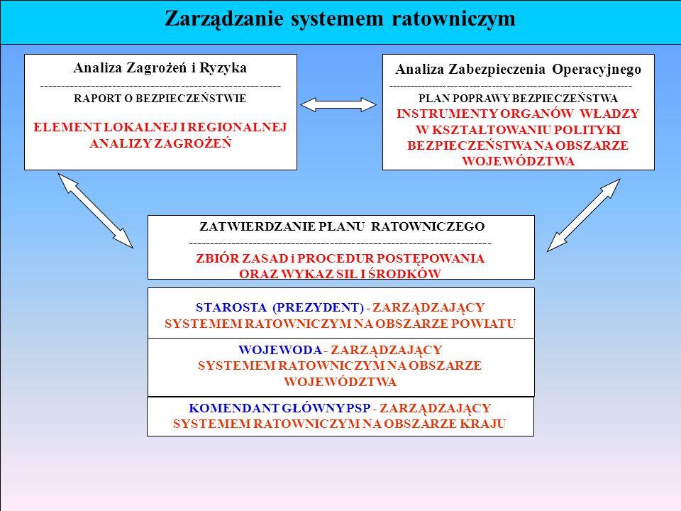Zarządzanie systemem ratowniczym
