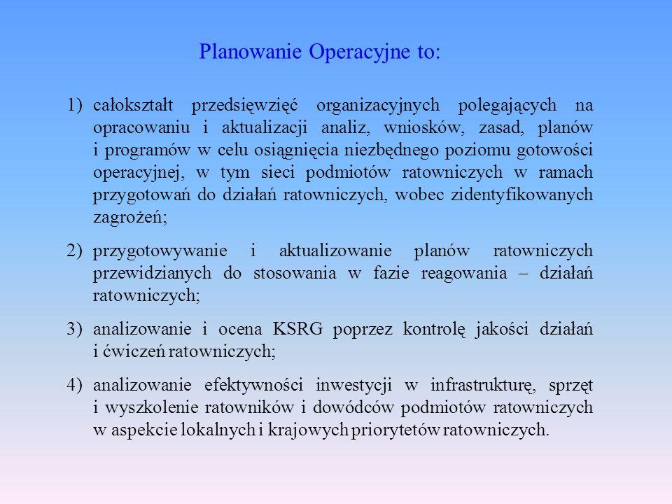 Planowanie Operacyjne to: