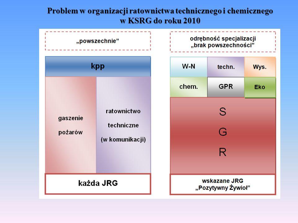 Problem w organizacji ratownictwa technicznego i chemicznego w KSRG do roku 2010