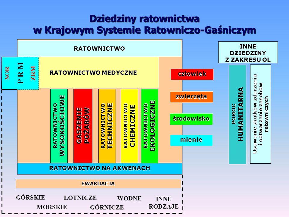 Dziedziny ratownictwa w Krajowym Systemie Ratowniczo-Gaśniczym