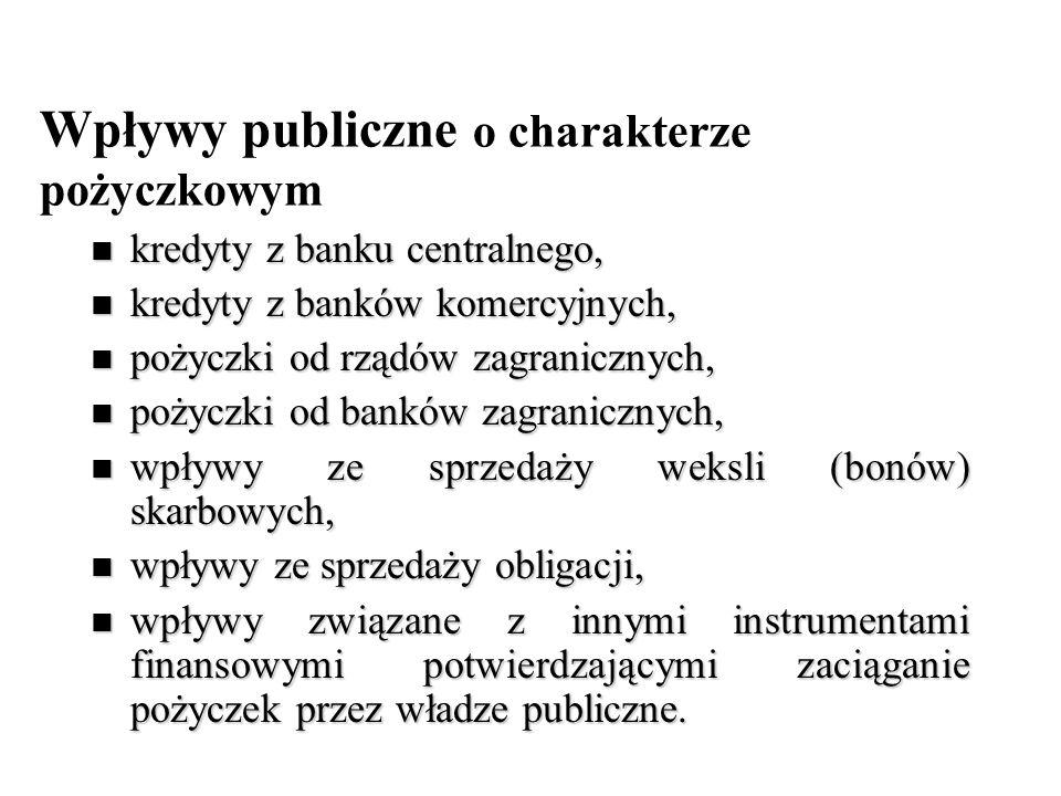 Wpływy publiczne o charakterze pożyczkowym