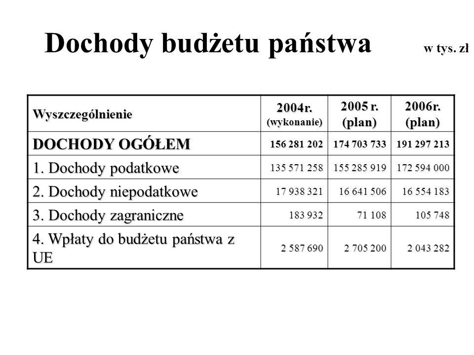 Dochody budżetu państwa w tys. zł