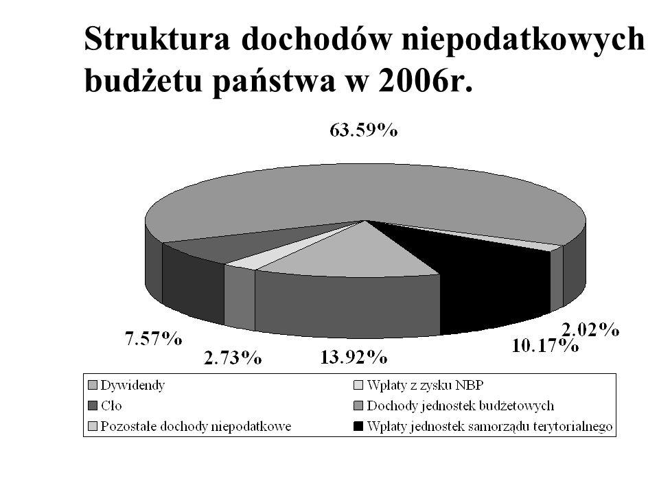 Struktura dochodów niepodatkowych budżetu państwa w 2006r.