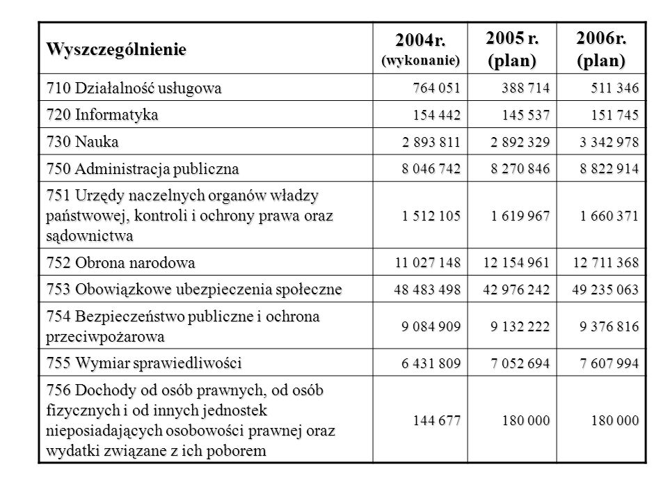 2004r. (wykonanie) 2005 r. (plan) 2006r. (plan)