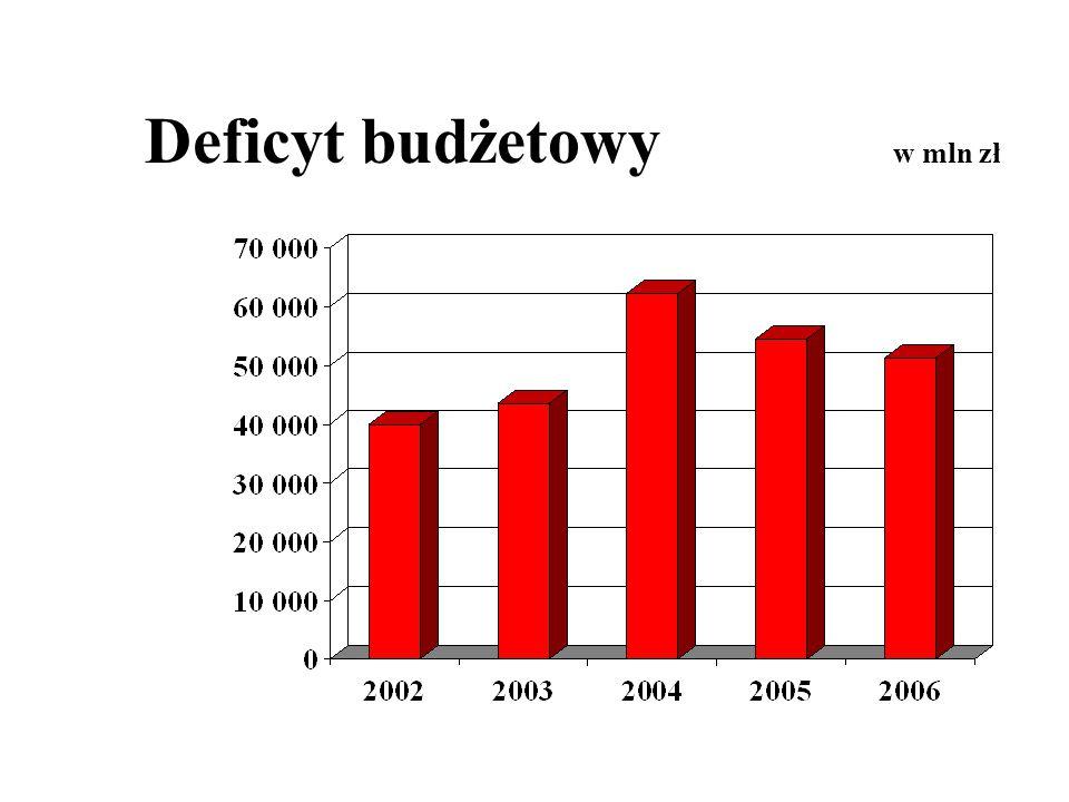 Deficyt budżetowy w mln zł