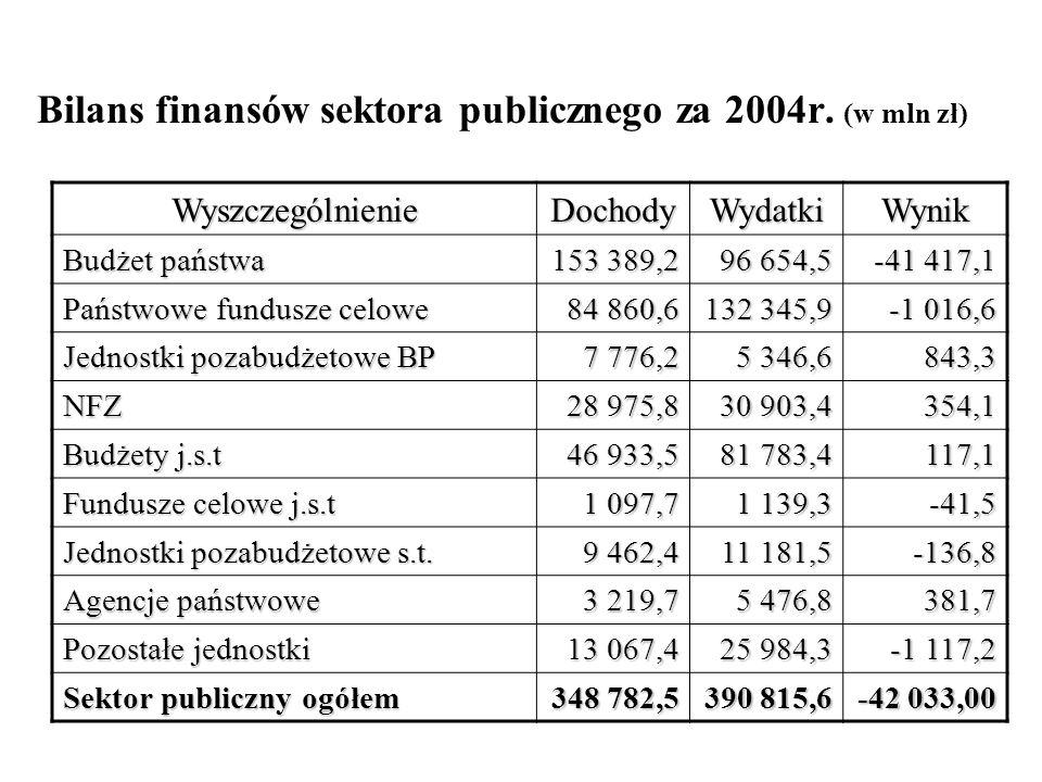 Bilans finansów sektora publicznego za 2004r. (w mln zł)
