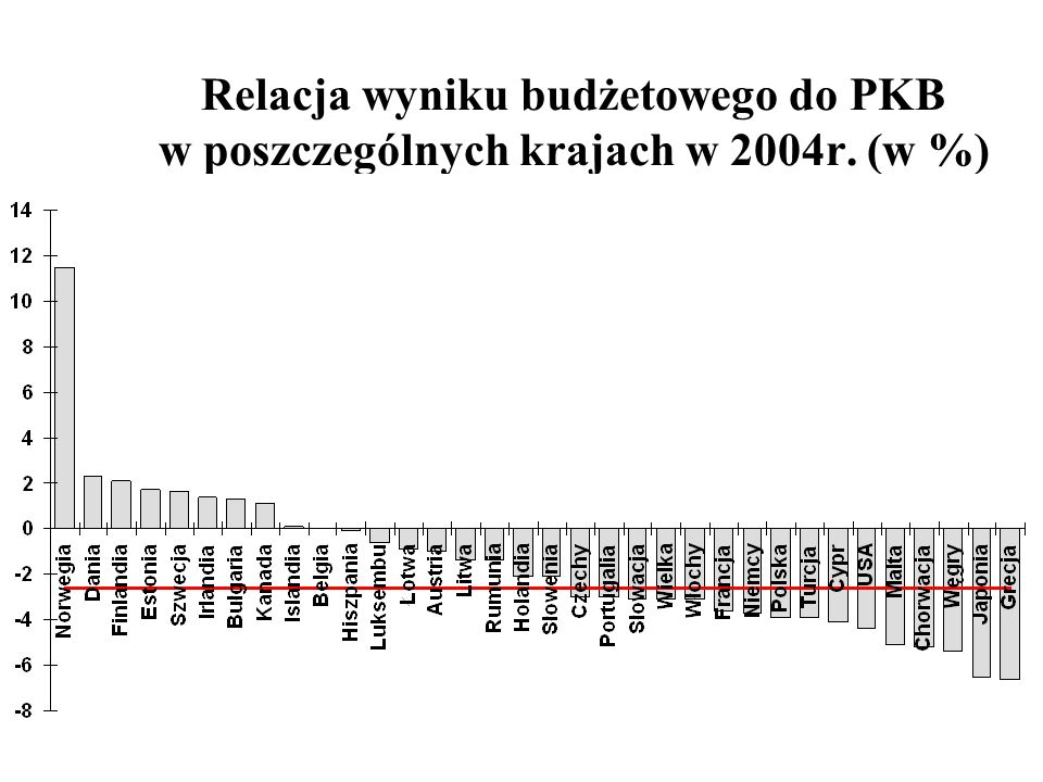 Relacja wyniku budżetowego do PKB w poszczególnych krajach w 2004r
