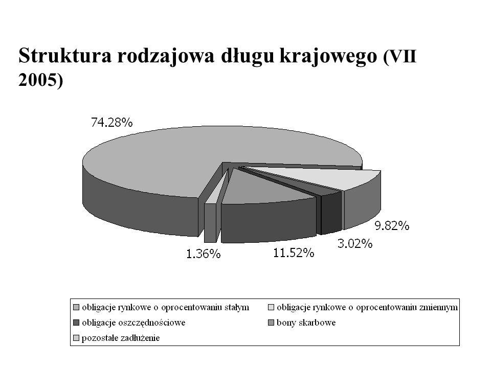 Struktura rodzajowa długu krajowego (VII 2005)