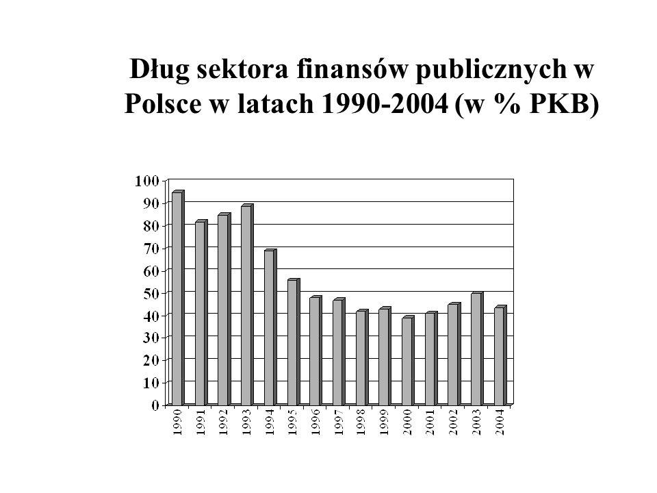 Dług sektora finansów publicznych w Polsce w latach 1990-2004 (w % PKB)