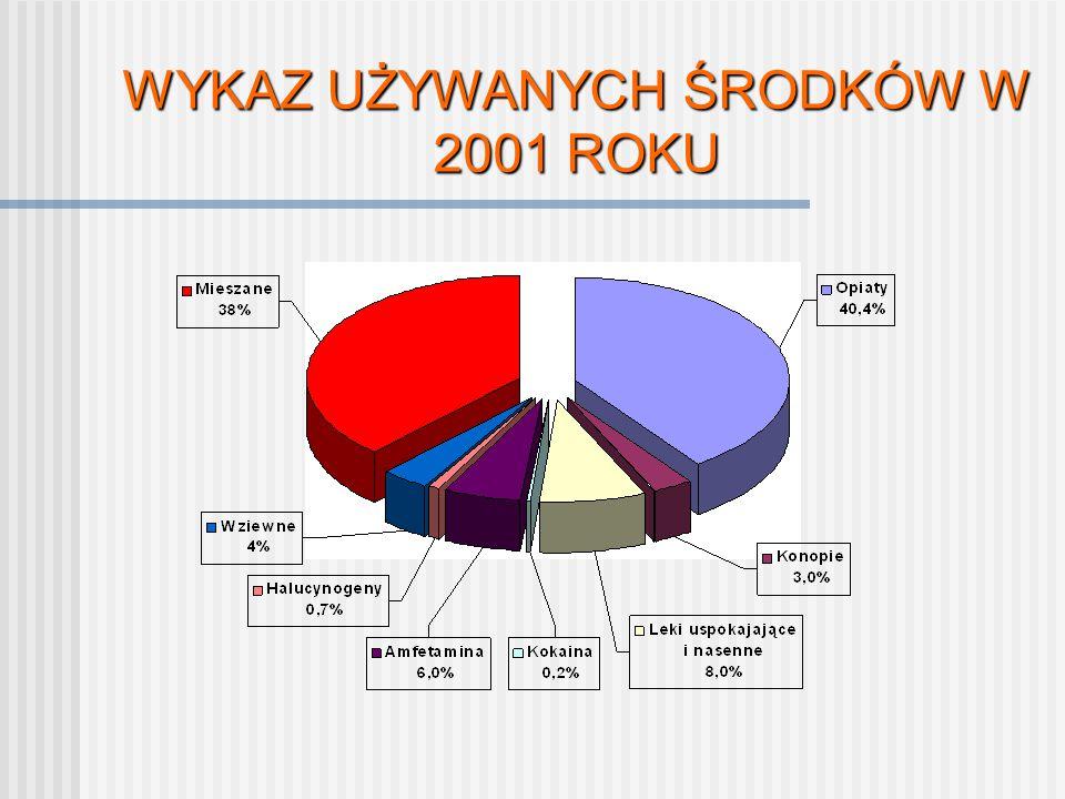 WYKAZ UŻYWANYCH ŚRODKÓW W 2001 ROKU