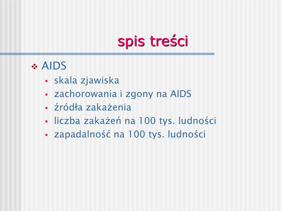 spis treści AIDS skala zjawiska zachorowania i zgony na AIDS