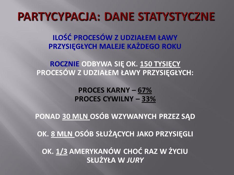 PARTYCYPACJA: DANE STATYSTYCZNE