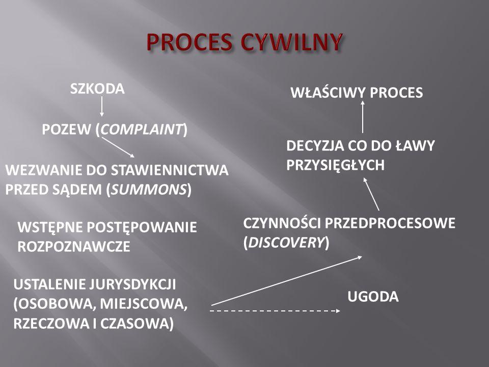 PROCES CYWILNY SZKODA WŁAŚCIWY PROCES POZEW (COMPLAINT)