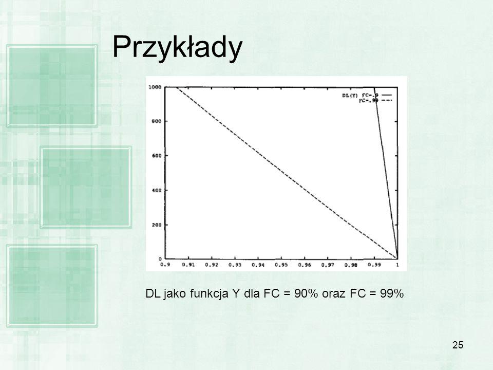 Przykłady DL jako funkcja Y dla FC = 90% oraz FC = 99%
