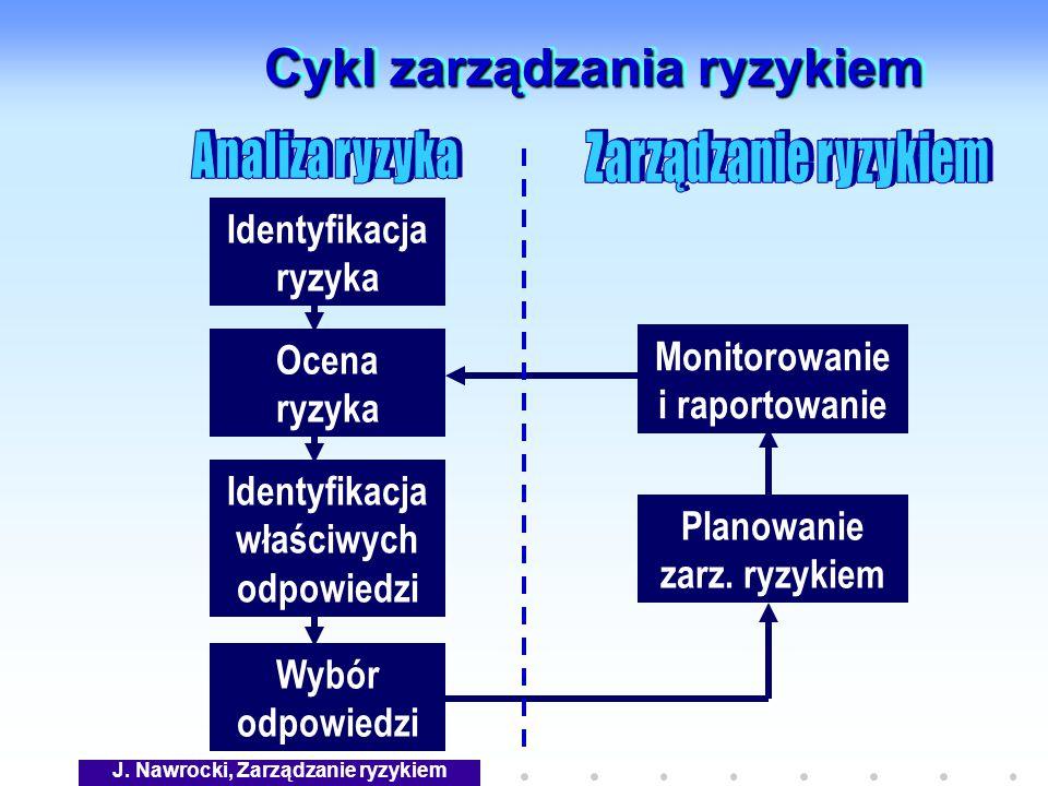 Cykl zarządzania ryzykiem