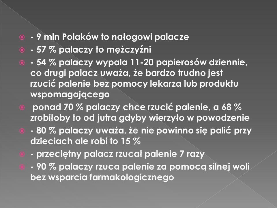 - 9 mln Polaków to nałogowi palacze