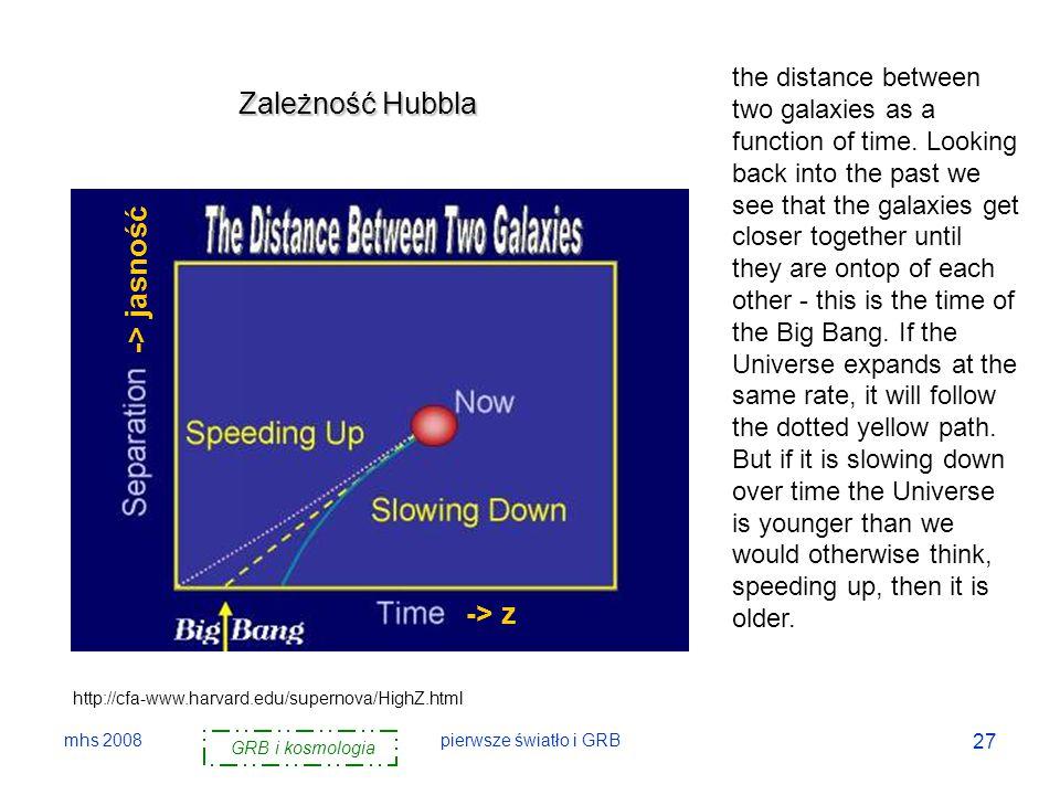 Zależność Hubbla -> jasność -> z
