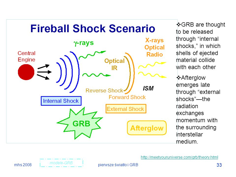GRB are thought to be released through internal shocks, in which shells of ejected material collide with each other