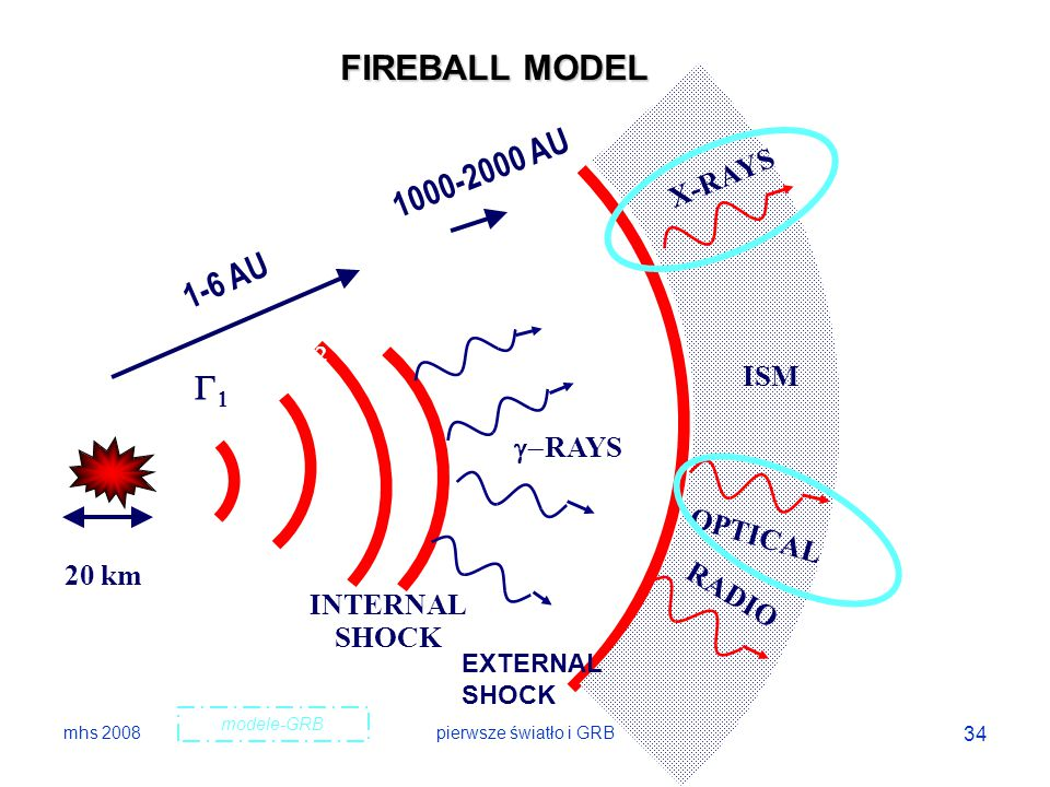 FIREBALL MODEL 1000-2000 AU 1-6 AU G2 G1 X-RAYS ISM g-RAYS OPTICAL