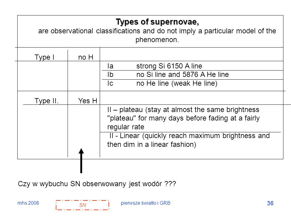 Types of supernovae, are observational classifications and do not imply a particular model of the phenomenon.